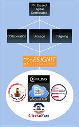 ESignIT Digital Signature Solutions