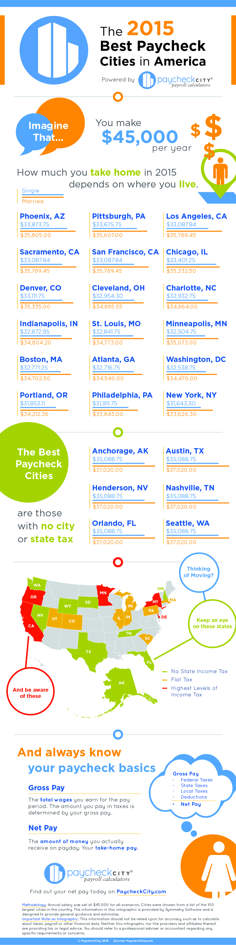 Paycheckcity releases infographic of the best paycheck for Best cities in the united states
