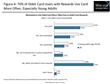 Debit Rewards Programs Have Turned the Corner - Merchant-Funded...