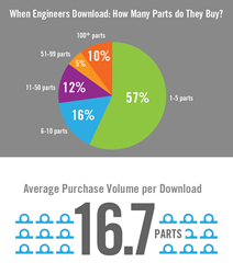 2015 Industrial Sales and Marketing Report Reveals Engineers Purchase 16.7 Parts Per Download: CADENAS PARTsolutions