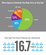 2015 Industrial Sales and Marketing Report Reveals Engineers Purchase...
