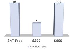 SAT Course Comparison
