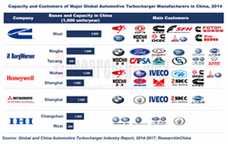 Global and China Automotive Turbocharger Industry Report, 2014-2017