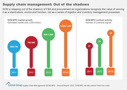 Supply chain management: Out of the shadows