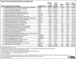 top-25-asia-pacific-banks