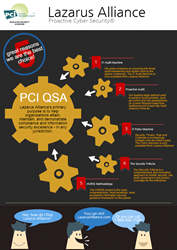 Lazarus Alliance PCI QSA Services - Proactive Cyber Security™