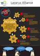 Lazarus Alliance PCI QSA Services - Proactive Cyber Security™
