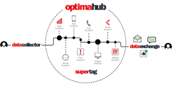 optimahub customer analytics platform