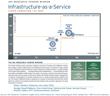 Amazon Web Services and VMware Are Market Leaders in IaaS and...