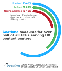 Scotland Accounts for >50% of all FTEs Serving UK Contact Centers
