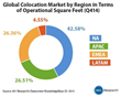 451 Research: Datacenter Colocation Market Annualized Revenue...