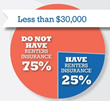 Low Income Renters - The Most Under-Served Group In The Renters Insurance Market