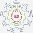 "HotWax Systems Named in ""The Gartner Digital Commerce Vendor Guide,..."