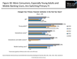 Mobile Banking Users More Likely to Switch Primary Financial...