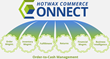 HotWax Commerce Connect, Released Worldwide Today, Unlocks ERP for...