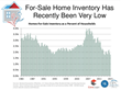 Economists Offer Status On Current Housing Market