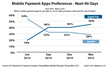 Mobile Payment Apps Preferences - Next 90 Days