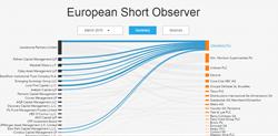 european short observer