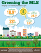 New Study Examines Increasing Demand for Eco-Friendly Homes in D.C....