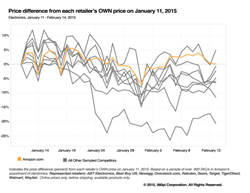 Electronics – Price difference from each retailer's own price on January 11, 2015
