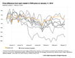 360pi Online Maturity Journey Report: Amazon's Price Dominance...