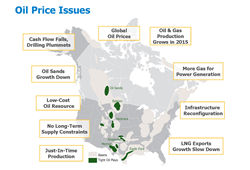 Figure 1.  Factors Influencing North American Oil Production and Price