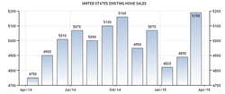 Existing Home Sales Jump To Highest Annual Pace In 18 Months
