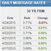 30-Year Fixed Rates Remain Below 4%