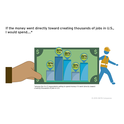 HNTB survey: Job creation