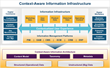 The Content-Aware Information Infrastructure