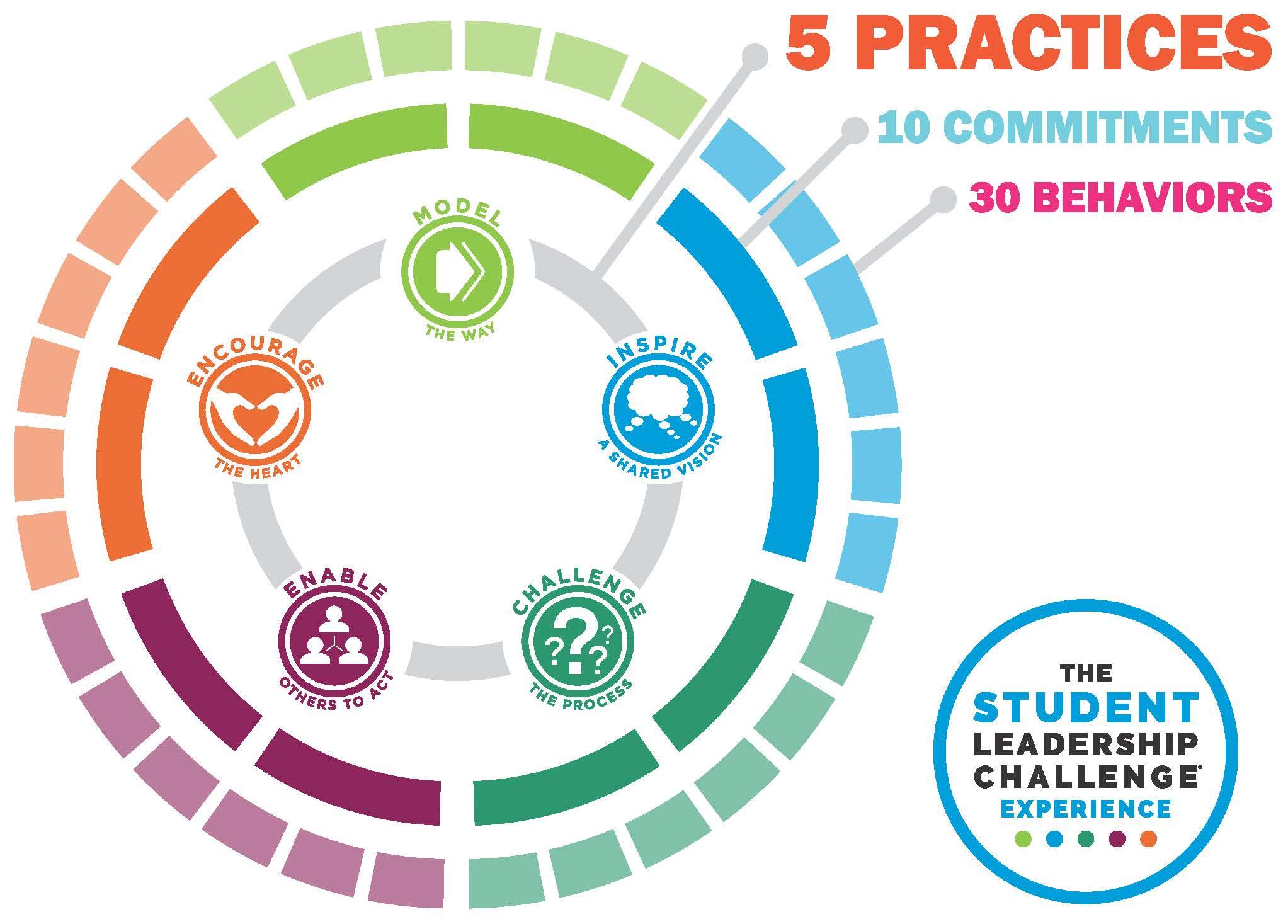 Student Leadership :)   Student leadership, Student body