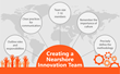 Creating a Nearshore Innovation Team