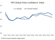 U.S. CEOs Ease Off the Confidence Pedal in Latest YPO Survey
