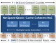 Altera Licenses NetSpeed's Gemini – Configurable Cache Coherent...