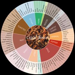 The Cigar Sense aromas wheel