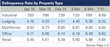 CMBS Delinquencies Improve Slightly in April