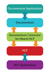 Star Documentum Connector for HCP working schema