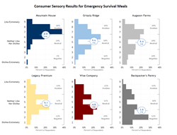 Consumer Sensory Results for Emergency Survival Meals