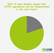 Eighty percent of auto dealers expect that CFPB regulations will be implemented in the near future.