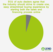 The vast majority (95%) of auto dealers agree that the industry should strive to create one, easy streamlined buying experience by starting both the sales and financing process online
