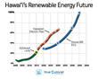 Hawaii Lawmakers Pass Nation's First 100% Renewable Energy Requirement