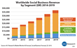 Social Business Applications Revenue Expected to Hit $37 Billion by 2019
