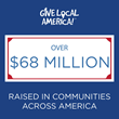 In Just 24 Hours, More than $68 Million Raised for 9,000+ Nonprofits...