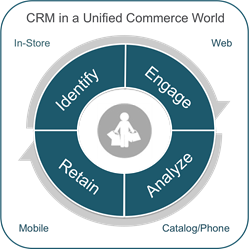 CRM in a Unified Commerce World