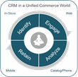 Nearly 90% of Retailers Plan to Use Gamification for Customer...