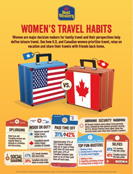 U.S. & Canadian Womens Travel Habits Survey