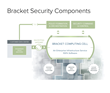 Bracket Computing Announces New High-Assurance Security Capabilities for Hyperscale Clouds