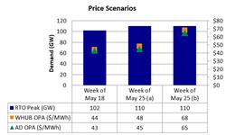 PJM Price Scenarios, Week 3-4, May 2015