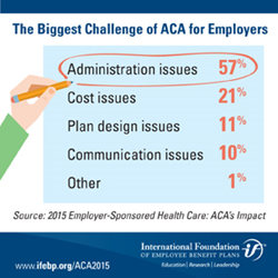 ACA Administration Issues the Biggest Challenge for Employers