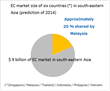 "UBS report 2014, ""ASEAN e-Commerce June 13 2014"""